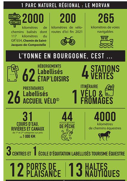 """En Bourgogne, l'Yonne met en valeur ses offres """"loisirs -nature"""" 1"""