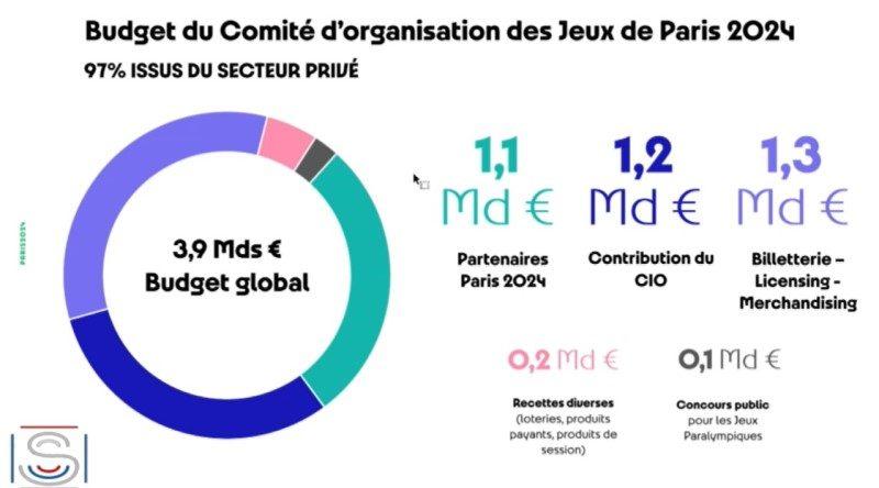 Et si le Covid pesait sur les Jeux de Paris en 2024 2