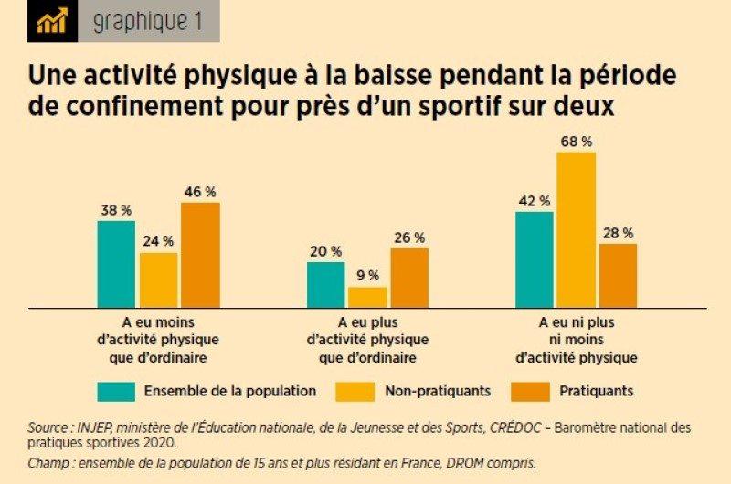 Et non, tous les Français ne se sont pas mis à la course à pied en 2020 2