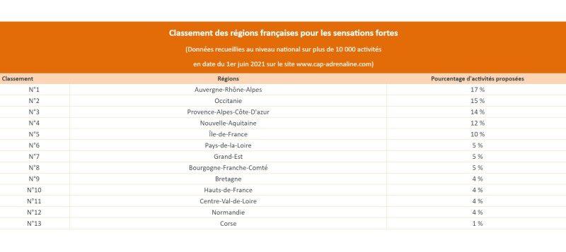 Quelles sont les régions françaises qui proposent le plus d'activités à sensations fortes ? 2