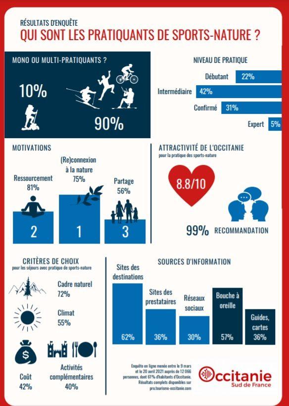 Que recherchent les pratiquants des activités de sports-nature 1